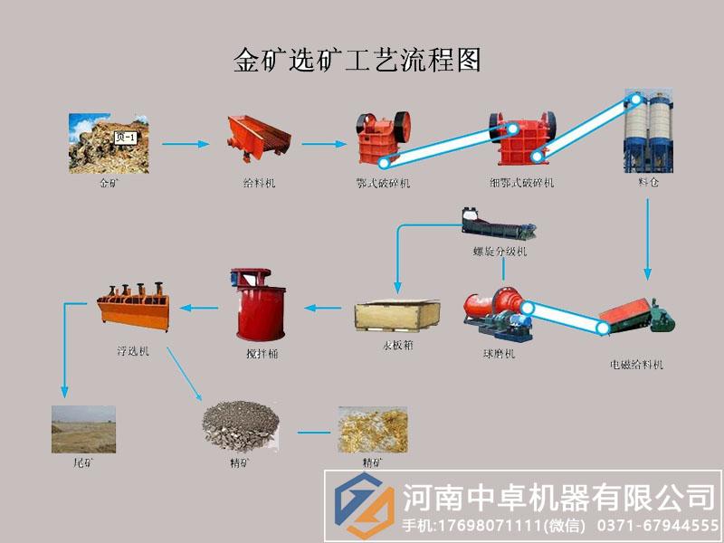 磷矿选矿设备