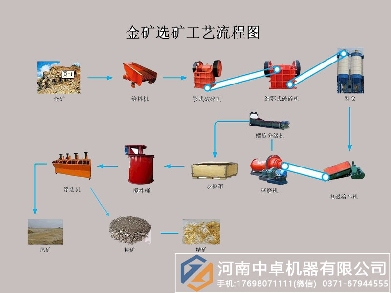 沙金矿选矿设备